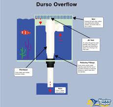 Freshwater Aquarium Sump Plumbing Design