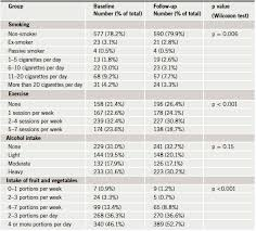 Framingham Risk Score Chart Community Based Cardiovascular Risk Reduction Age And The