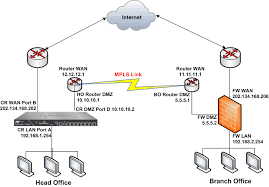 similiar visio dmz keywords network diagram firewall wiring diagram schematic