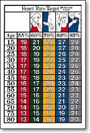 Women S Target Heart Rate Chart The Numbers Next To Your Age Group Represent Your Heart Rate