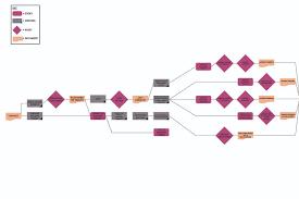 Construction Flow Chart Pre Construction Flow Chart Loyl Homes