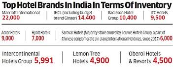 Club Mahindra Season Chart 2017 With Global Hospitality Firms Scaling Up In India Will