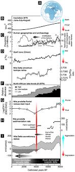 Tracking Nile <b>Delta</b> Vulnerability to Holocene Change
