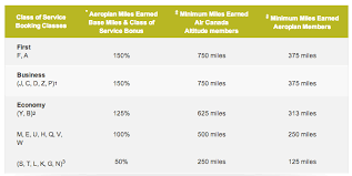 Aeroplan Miles Chart Aeroplan Changes Earnings On United Airlines Canadian