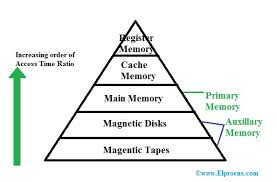 Types Of Memory Chart What Is Memory Hierarchy Definition Diagram Architecture