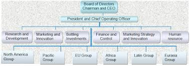 Coca Cola Corporate Structure Chart The Coca Cola Company 7236 Words Research Paper Example