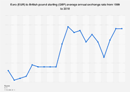 Pound Vs Euro Exchange Rate Chart Eur To Gbp Average Exchange Rate 1999 2018 Statista