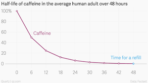 Caffeine can pass through epithelial tissue, which means that even from your first sip, the body is absorbing it through the mouth, throat, esophagus, and stomach. How Long Does One Cup Of Coffee Stay In The Body Quora