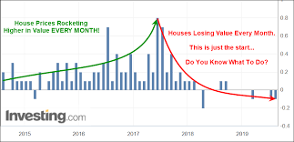 Real Estate Home Values Chart Part Ii Fed Too Late To Prevent A Housing Market Crash