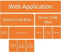 Web Applications Architectures Challenges And Solutions Architecture Of A Modern Web