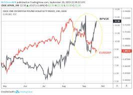 Gbp Usd Price Analysis British Pound Eyes Rise In Brexit Risk