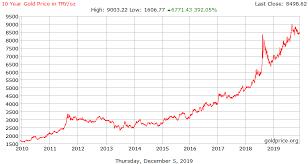 Gold Price Turkey