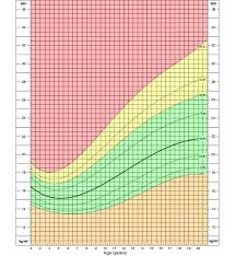 Bmi Chart Child Bmi Percentile Calculator For Child And Teen Healthy Weight Cdc