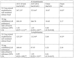 Adderall Vyvanse Chart Related Keywords Suggestions