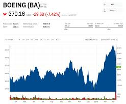 Boeing Stock Chart Boeings Sliding Stock Is Dropping Almost 200 Points From