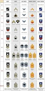 Usaf Rank Chart Pin By Joseph Ancheta On Military Ribbons And Medals Chart