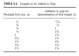 A490 Bolt Length Chart Nuts Of Construction Civil Engineering