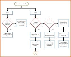 Sop Chart Particular Nursing Process Flowchart Sop Flowchart Sop Chart
