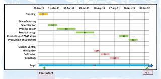 Gantt Chart Manufacturing Process How 5 Surprising Industries Use Gantt Project Management