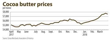 Cocoa Commodity Chart Cocoa Butter Prices Bean Futures Soar 2018 04 17 Food