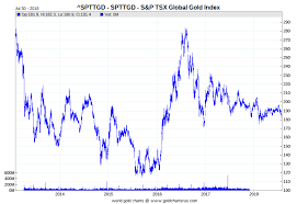 Spotlight On The Hui And Xau Gold Stock Indexes Ronan Manly