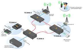 analog and dry contact to ip tc communications analog and dry contact to ip application using snv 12 and motorola