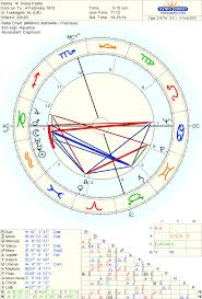 Capricorn Natal Chart Truthseeker Astrology The Astrology Of Aquarian Rosa Parks