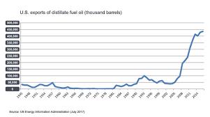 Infineum Insight Increasing Us Diesel Fuel Production