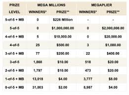 11 26 19 Florida Mega Millions Winning Numbers Florida
