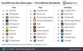 Arkit Only Apps Top 13 Million Installs Nearly Half From