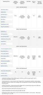 What Is A Delta Chart Delta Air Lines Partner Award Chart 2015 The Gatethe Gate