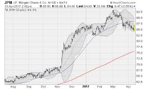 jp morgan stock chart jpmorgan chase co reverses could drop 11 from here