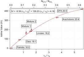 Iodine Value Chart Calibration Curve For Estimating The Iodine Value Iv From