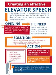 Elavator Speech Mastering Your Spiel Spitfire Strategies