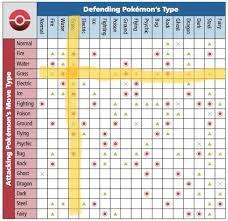 Pokemon X And Y Type Matchup Chart Pokemon Fairy Type Matchup Chart Www Bedowntowndaytona Com