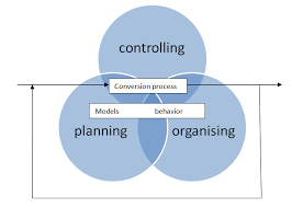 operations management ppt and pdf  a model for managing operations