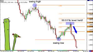 Fibonacci Retracement Know When To Enter A Forex Trade