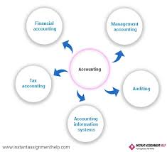 accounting dissertation topics instant assignment help accounting dissertation