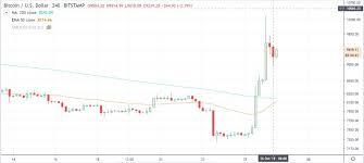Bitcoin Btc And Crypto Market Volatility Threatens Altcoin