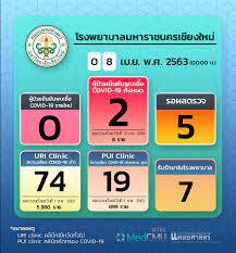 รายงานของโรงพยาบาลมหาราชนครเชียงใหม่ ประจำวันที่ 8 เมษายน 2563 -  ศูนย์ข่าวเฝ้าระวัง COVID-19