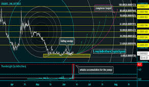 Cro Charts Crobtc Charts And Quotes Tradingview