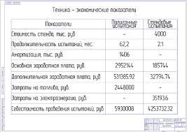 Диплом Разработка стенда испытания гидроманипул Технико экономические показатели