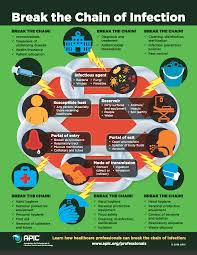 Cdc Communicable Disease Chart Break The Chain Of Infection Infection Prevention And You