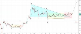 Bitcoin Plus Chart Todays Bitcoin Btc Price Prediction Plus Eth Xrp And Bch