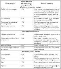 Проектное финансирование в России Проблемы и направления развития При стоимостной оценке бизнеса проектной компании для расчета ставки дисконтирования может быть рекомендована модель средневзвешенной стоимости капитала