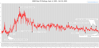 Wwe Raw Drops To Lowest Tv Rating In 18 Years Neogaf