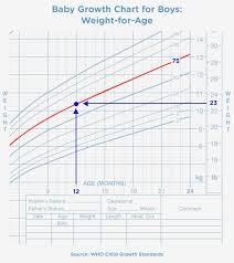 Baby Girl Weight Chart Weight Chart For Baby Girl Zoro Braggs Co