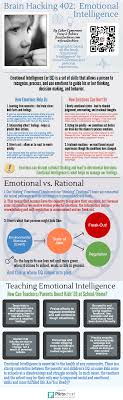 emotional intelligence essay emotional intelligence emotional  brain hacking emotional intelligence emotional intelligence brain hacking 402 emotional intelligence empathy essay pixels