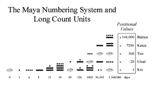 Mayan Number Chart Mayan Number System Explained Mathematics Stack Exchange