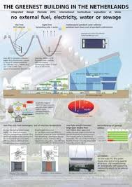Small Picture Sustainable design Wikipedia